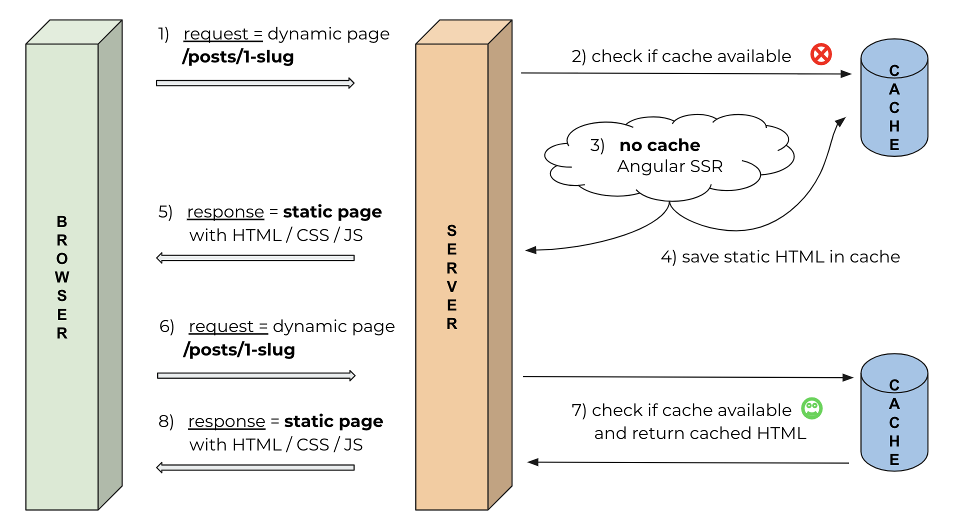 Creating a simple memory cache for your Angular Universal website or